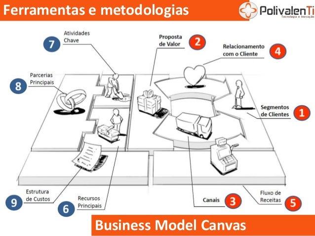Ferramentas e metodologias Business Model Canvas