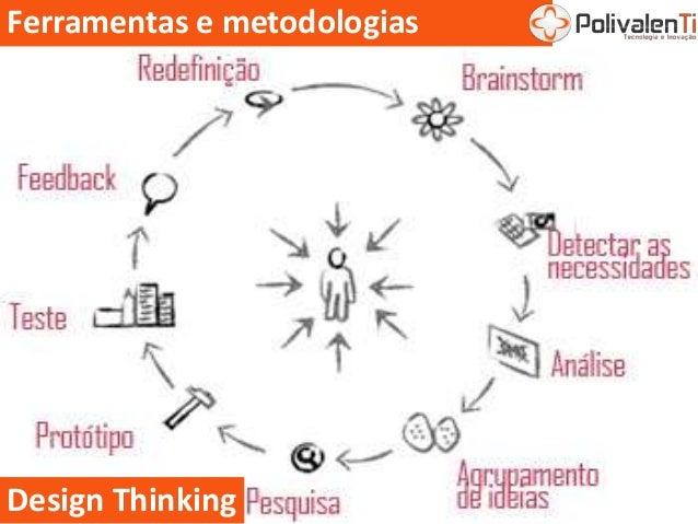 Ferramentas e metodologias Design Thinking
