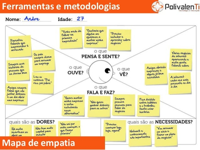 Ferramentas e metodologias Mapa de empatia