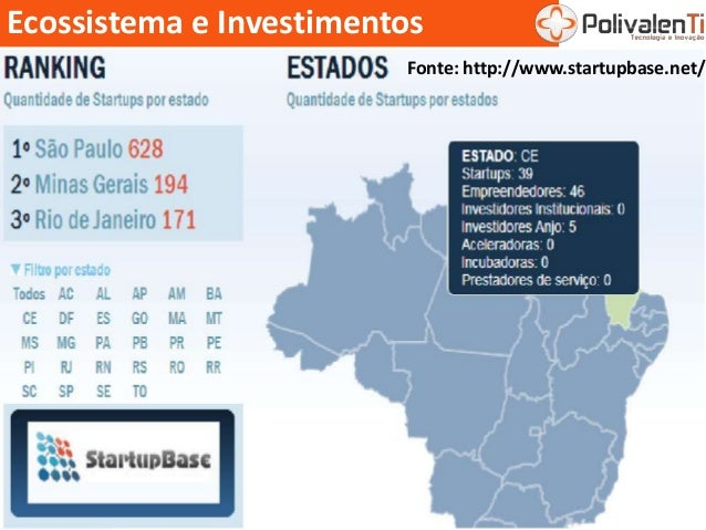 Ecossistema e Investimentos Fonte: http://www.startupbase.net/
