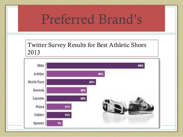 ... followers; 12. Preferred Brand's Twitter Survey Results ...