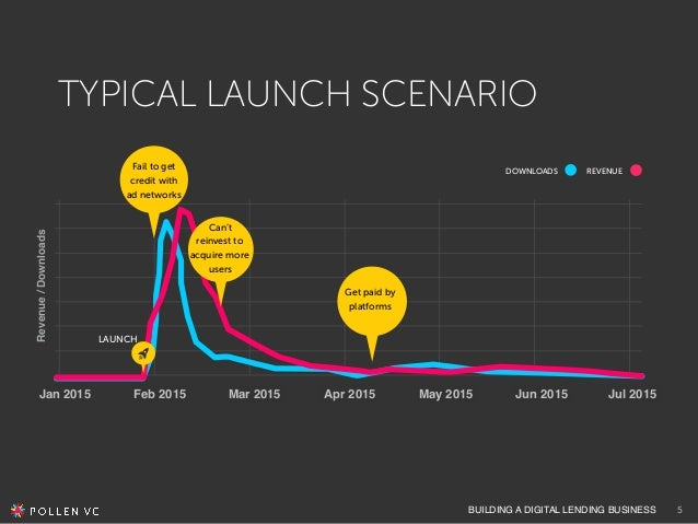 BUILDING A DIGITAL LENDING BUSINESS TYPICAL LAUNCH SCENARIO LAUNCH Fail to get credit with ad networks Can't reinvest to a...