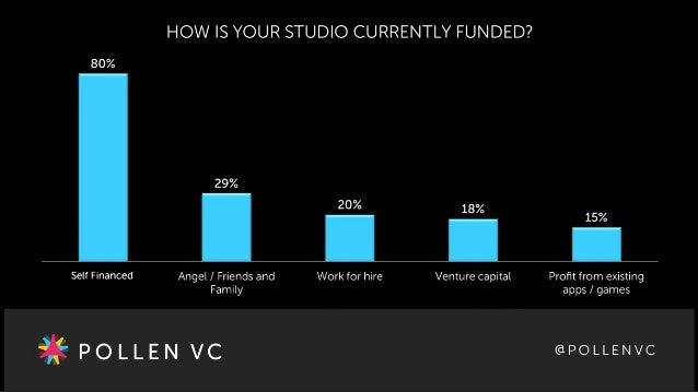 Pollen VC Developer Funding Survey slides Slide 2
