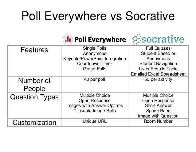 poll everywhere vs socrative 11 26 13