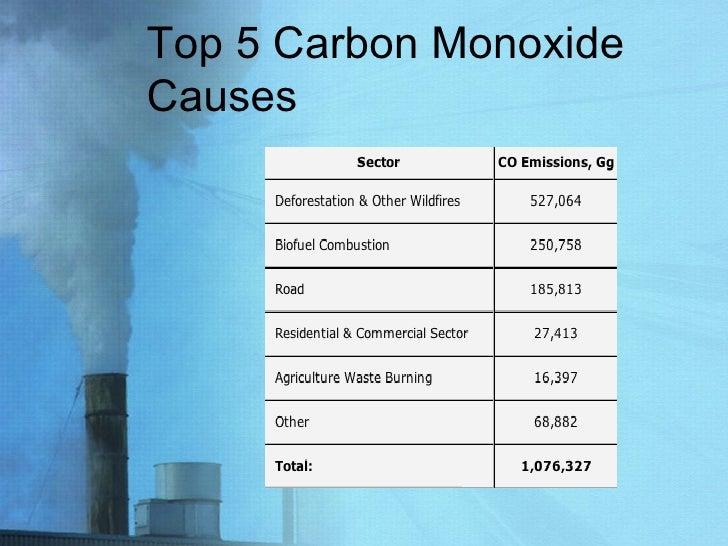 Top 5 Carbon Monoxide Causes