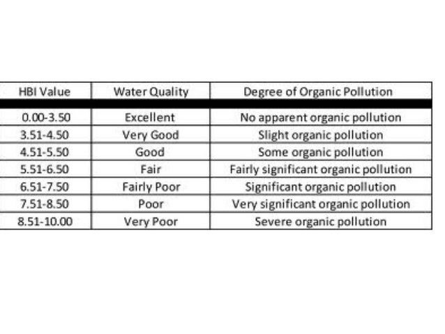 Ess topic 5 eutrophication