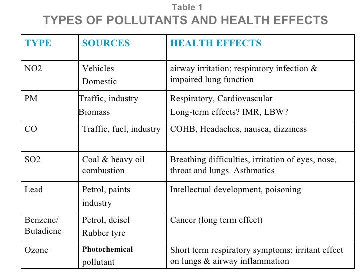 various types of pollution and their effects