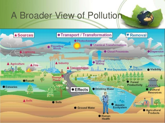 air pollution and its effects on the environment Air pollution: sources, effects, prevention and control  harmful effects of air pollution  thanks it's very helpful for environment mayank 5 months ago.