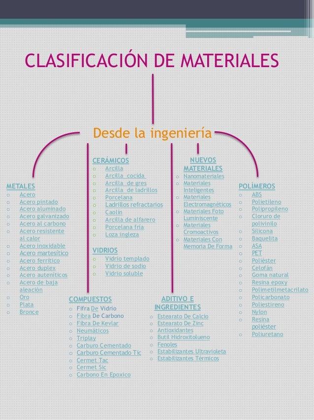 CLASIFICACIÓN DE MATERIALES  Desde la ingeniería CERÁMICOS  METALES o o o o o o o o o o o o o o o  o o o o o o o o o o  Ar...