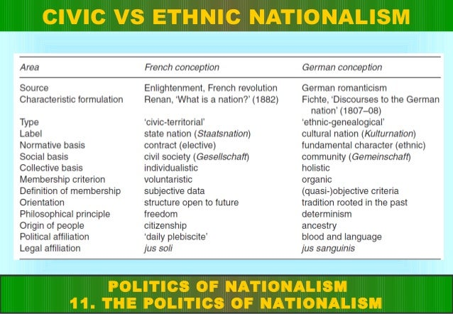 civic nationalism compared to cultural nationalism