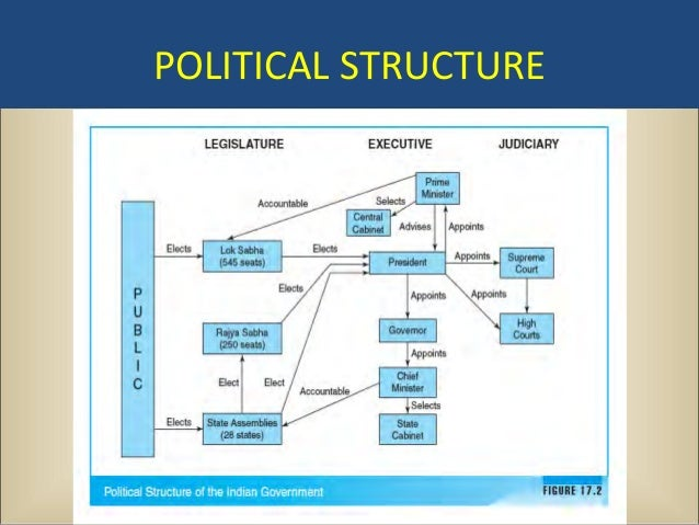 indian political system The party system in india requires modifying if not changing altogether because it is the primary cause of everything that's wrong in the governance of the country.