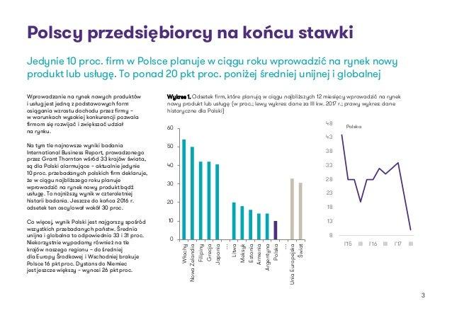 Polscy przedsiębiorcy na końcu stawki Wprowadzanie na rynek nowych produktów i usług jest jedną z podstawowych form osiąga...