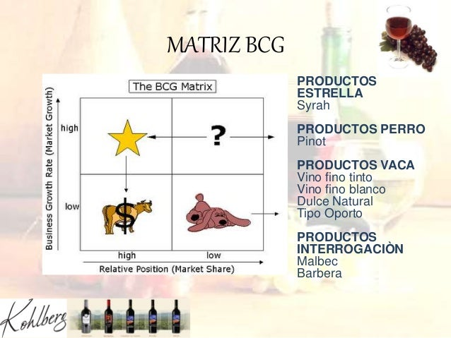 MATRIZ BCG PRODUCTOS ESTRELLA Syrah PRODUCTOS PERRO Pinot PRODUCTOS VACA Vino fino tinto Vino fino blanco Dulce Natural Ti...