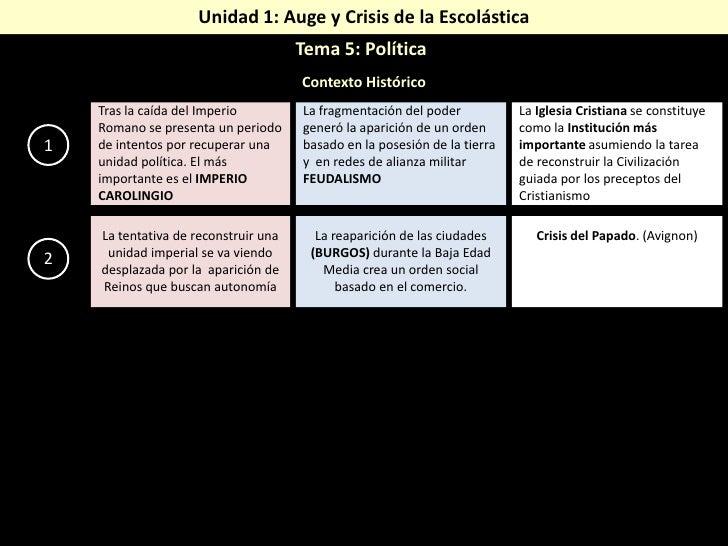 Unidad 1: Auge y Crisis de la Escolástica <br />Tema 5: Política<br />Contexto Histórico<br />La Iglesia Cristiana se cons...