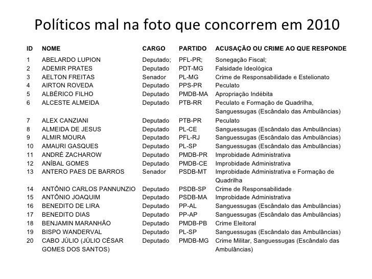 Políticos mal na foto que concorrem em 2010 ID NOME CARGO PARTIDO ACUSAÇÃO OU CRIME AO QUE RESPONDE 1 ABELARDO LUPION Depu...