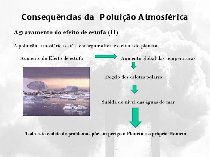 Consequências da  Poluição Atmosférica Agravamento do efeito de estufa  (II) A poluição atmosférica está a conseguir alter...