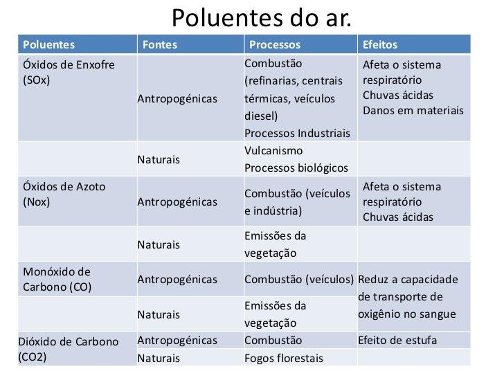Poluentes do ar.Poluentes            Fontes            Processos              EfeitosÓxidos de Enxofre                    ...