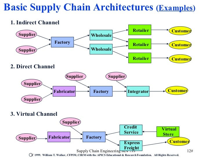 evaluation of dells model of supply chain management 13 essential supply chain management tools in general, how a given supplier has contributed to a business model with this information in hand 13 long-term supply chain evaluation like other kinds of enterprise software.