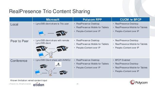 polycom realpresence trio 8800 for microsoft office 365 and skype 22 638?cb=1460080595 polycom realpresence trio 8800 for microsoft office 365 and skype polycom wiring diagram at panicattacktreatment.co