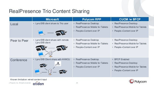 Polycom Realpresence Trio 8800 For Microsoft Office 365