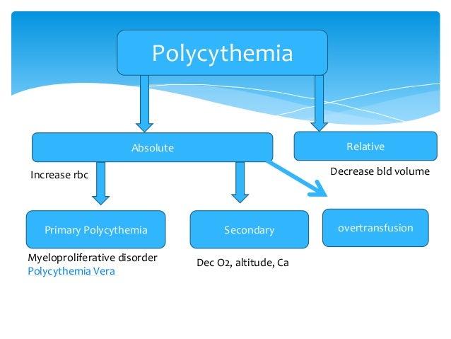 RelativeAbsolute SecondaryPrimary Polycythemia overtransfusion Increase rbc Decrease bld volume Myeloproliferative disorde...