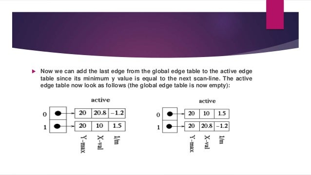 polygon filling algorithm in computer graphics pdf