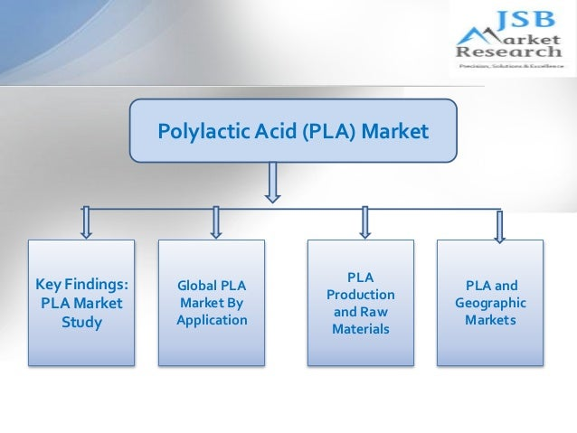 Polylactic Acid Production, Price and Market