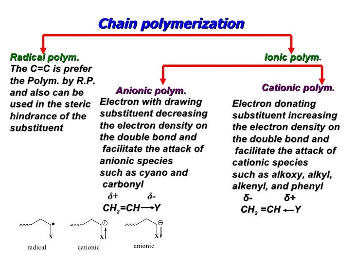 Polymer Course