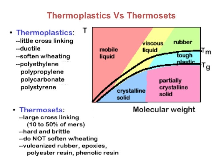 COMPARISON OF THE THREE POLYMER CATEGORIES 26 Thermoplastics Vs Thermosets