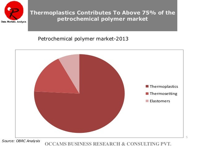 global thermoset resins market trends The report on global thermoset resins market is the latest addition to the huge database of decisiondatabasescom this research study is segmented on the basis of applications, technology, geography, and types.