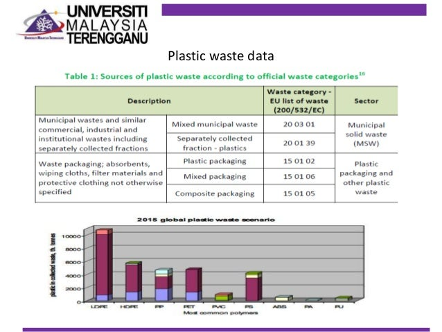 Dealing with Polymer Waste Essay