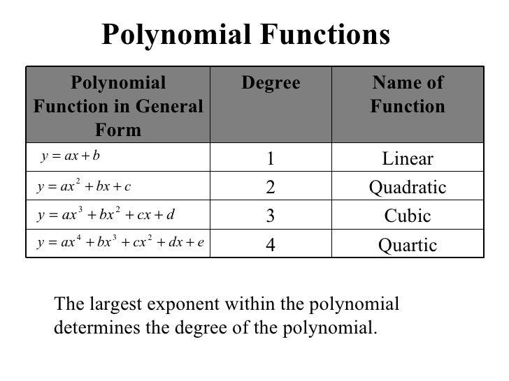 Polynomial Functions 7 728gcb1277898427