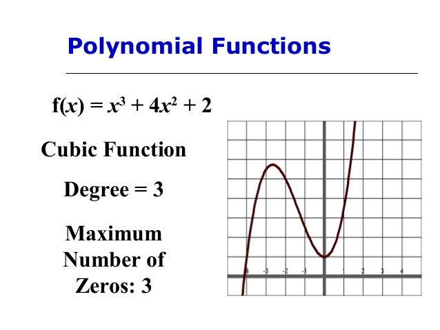 Polynomial functionsandgraphs