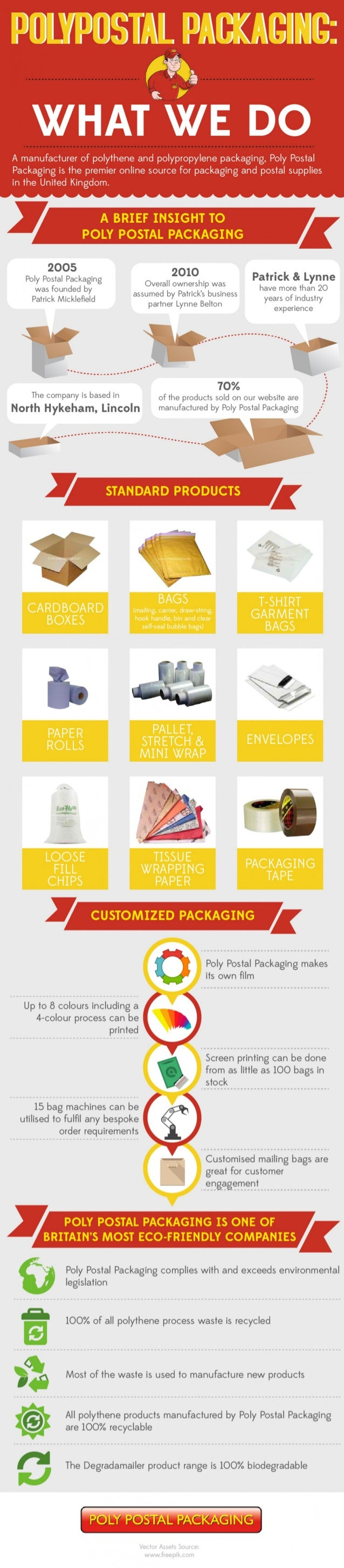 Poly Postal Packaging 10th Anniversary Infographic