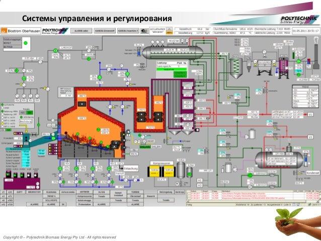 Copyright © – Polytechnik Biomass Energy Pty Ltd - All rights reserved Системы управления и регулирования