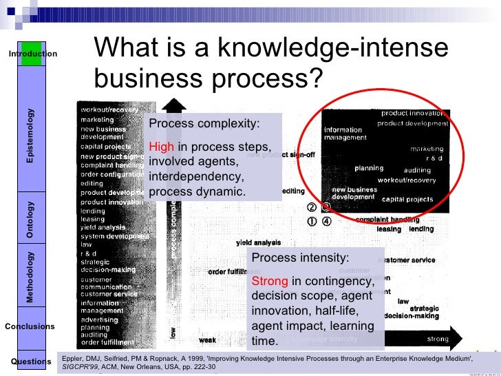 knowledge management processes in international business International journal of process management and benchmarking from inderscience publishers views functional and business processes improvement tools include benchmarks/benchmarking/knowledge management.