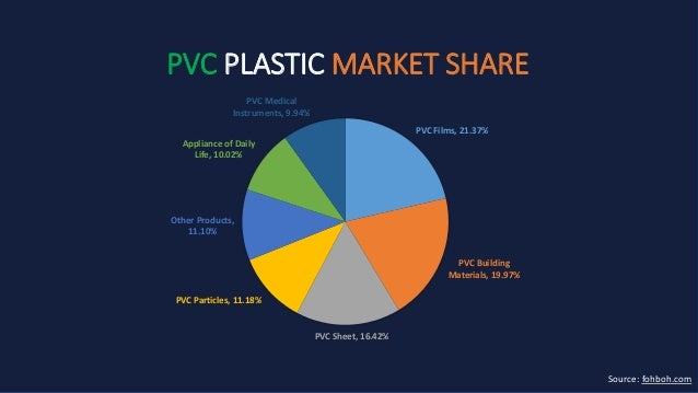 Polyvinyl Chloride Pvc Plastic Properties Market Share