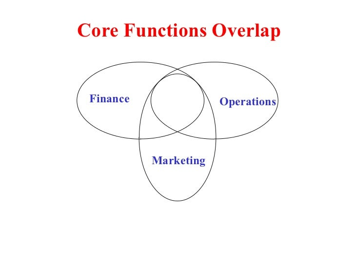 Core Functions Overlap Finance Operations Marketing