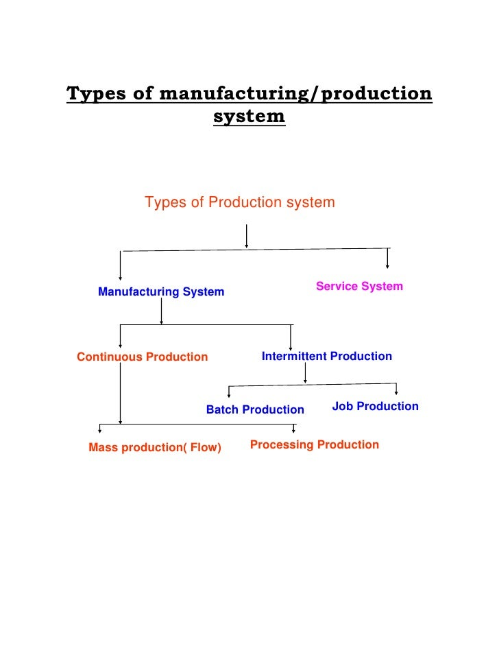 Types of manufacturing/production             system           Types of Production system   Manufacturing System          ...