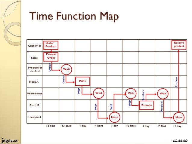 time function map template