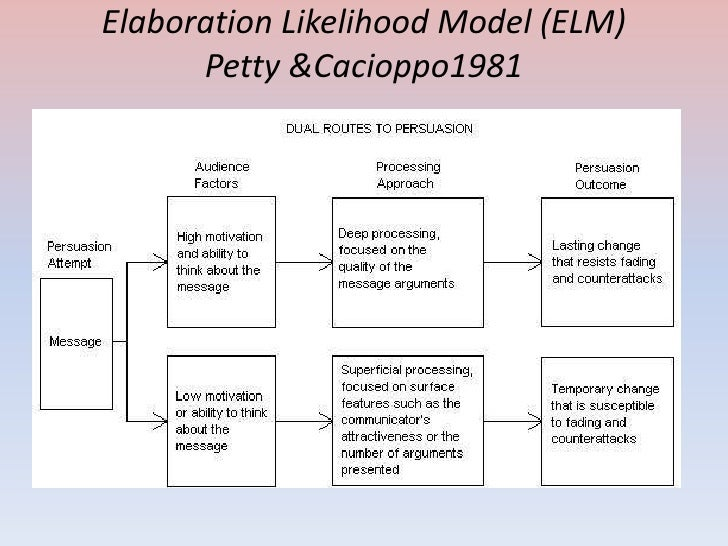 elaboration likelihood model On new year's day, 1986, us president ronald reagan and ussr premier mikhail gorbachev appeared on television in each others countries it was the first time that american and russian leaders had exchanged messages that were simultaneously televised reagan's message, broadcast without.