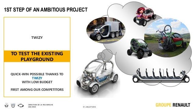 DIRECTION DE LA RECHERCHE DEA-IREE 01 JUILLET 2016 1ST STEP OF AN AMBITIOUS PROJECT TO TEST THE EXISTING PLAYGROUND TWIZY ...