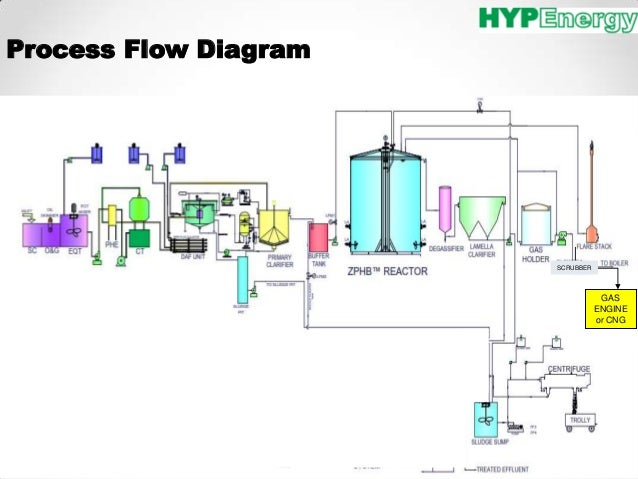 Biomass power plant flow diagram diy wiring diagrams palm oil mill waste utilization biogas biomass briquette biomass g rh slideshare net natural gas power plant boiler diagram geothermal power plant diagram swarovskicordoba Choice Image