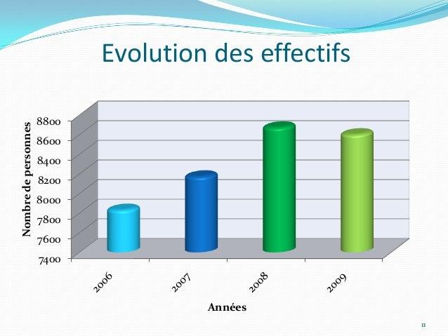 Evolution des effectifs                      8800Nombre de personnes                      8600                      8400  ...