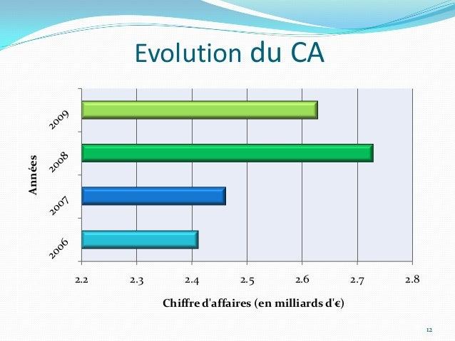 Evolution du CAAnnées         2.2   2.3       2.4        2.5        2.6           2.7   2.8                     Chiffre da...