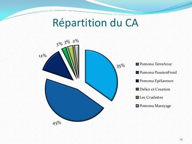 Répartition du CA             2%       3% 3%12%                  35%     Pomona TerreAzur                          Pomona ...
