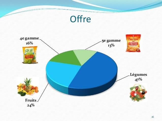 Offre4e gamme                   5e gamme   16%                       13%                              Légumes             ...