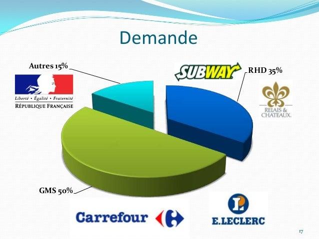 DemandeAutres 15%                       RHD 35%  GMS 50%                                 17
