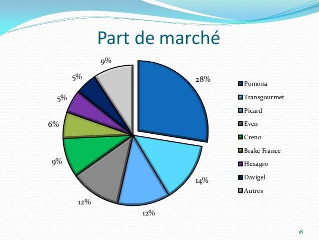 Part de marché             9%      5%                28%   Pomona 5%                           Transgourmet               ...