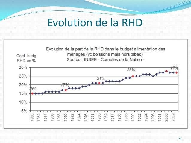 Evolution de la RHD                      23